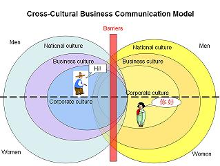 an analysis of cross cultural communication Free sample essay on intercultural interview analysis  these questions put emphasis on the importance of communication in the mexican culture.